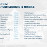 Measure your commute in minutes